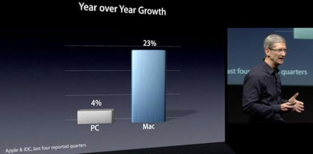 apple_sales_up_europe_despite_overall_pc_0