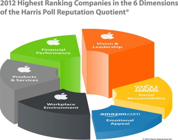 apple responsibilty and strategiesapple company responsibility Case study: apple inc and the challenge of a social responsible management nowadays, one of the main objectives for most of worldwide companies is to be recognized for its responsible management and ethical performance.