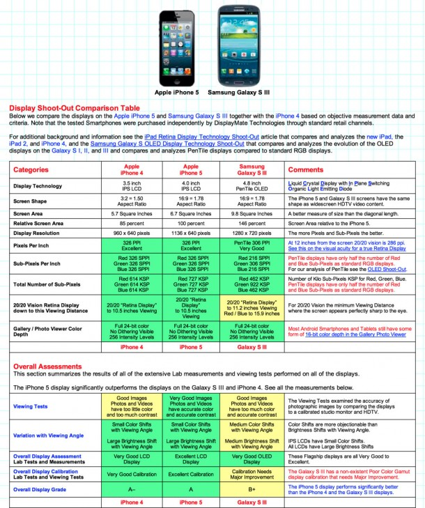 compare and contrast iphone and ipad This colorful educational app for the iphone®, ipad®, and ipod touch® has all 52 illustrated picture flash cards (plus audio for each card) from the compare & contrast fun deck® by super duper® publications.
