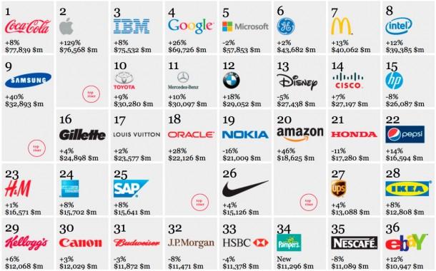 Самые дорогие бренды на одном