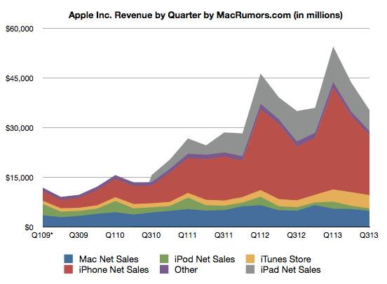 apple-reports-q3-2013-quarterly-results-6-9-billion-profit-on-35-3-billion-in-revenue-1