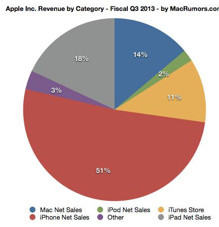apple-reports-q3-2013-quarterly-results-6-9-billion-profit-on-35-3-billion-in-revenue-2
