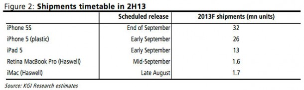 apples-iphone-5s-to-suffer-production-delays-iphone-lite-coming-early-sept-1