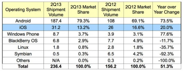 android-dominates-nearly-80-of-smartphone-market-2q13-1