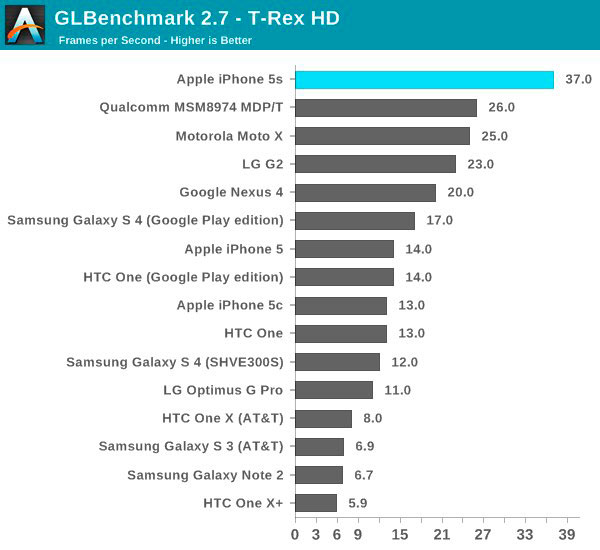 iphone-5s-a7-chip-only-dual-core-but-its-still-the-fastest-phone-out-there-1