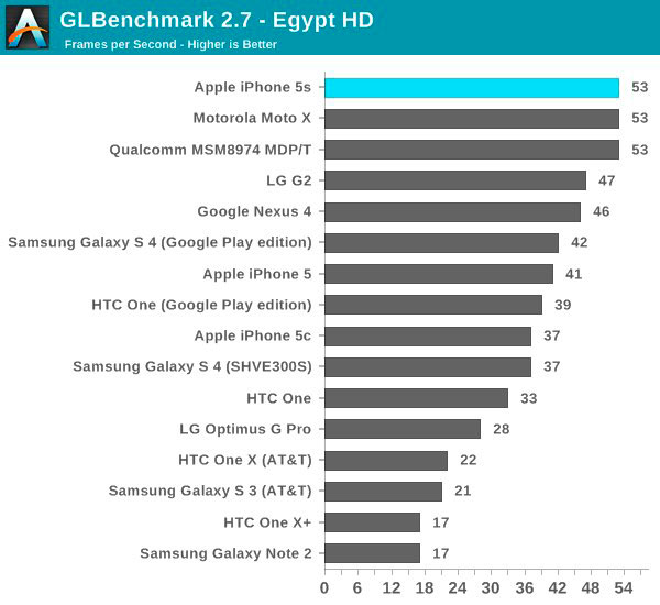 iphone-5s-a7-chip-only-dual-core-but-its-still-the-fastest-phone-out-there-2