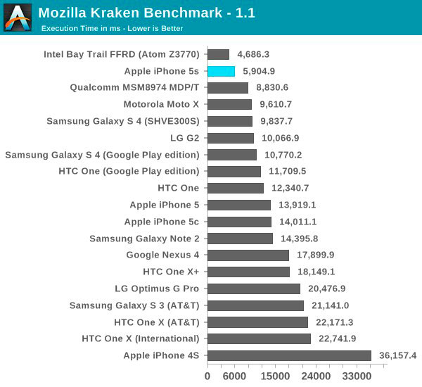 iphone-5s-a7-chip-only-dual-core-but-its-still-the-fastest-phone-out-there-4