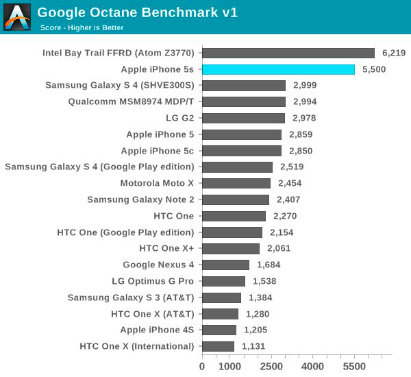 iphone-5s-a7-chip-only-dual-core-but-its-still-the-fastest-phone-out-there-5