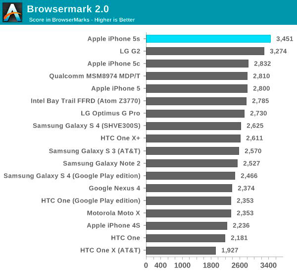 iphone-5s-a7-chip-only-dual-core-but-its-still-the-fastest-phone-out-there-6