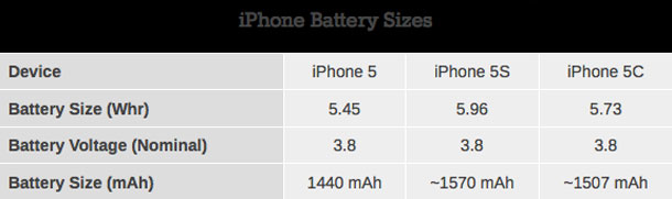 iphone-5s-and-5c-batteries-see-modest-increase-over-iphone-5-1