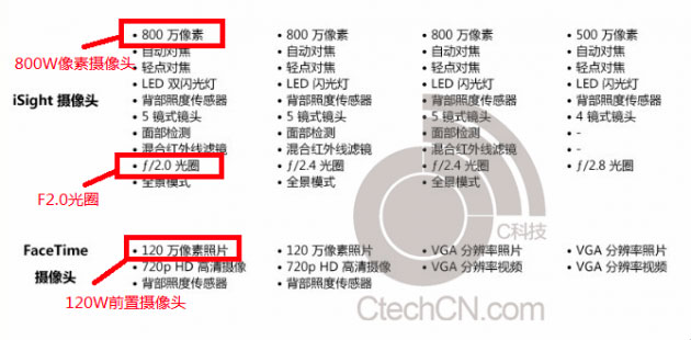 iphone-5s-specs-spotted-in-leaked-doc-alongside-5-3