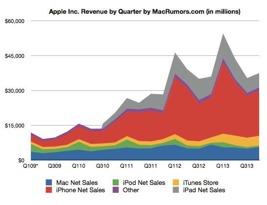 apple-reports-37-5b-revenue-for-q4-2013-33-8m-iphones-14-1m-ipads-4-6m-macs-1