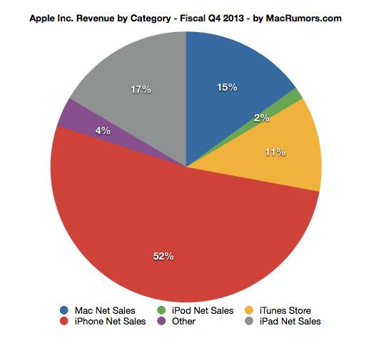 apple-reports-37-5b-revenue-for-q4-2013-33-8m-iphones-14-1m-ipads-4-6m-macs-2