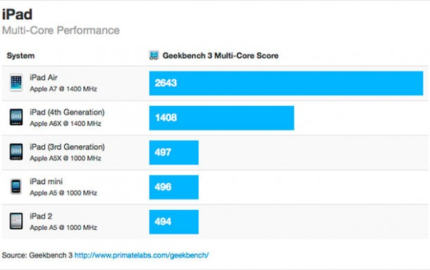 benchmarks-for-apples-ipad-air-show-80-performance-boosts-tweaked-a7-clock-speed-1