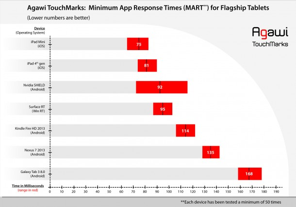 ipad-mini-and-fourth-generation-ipad-have-most-responsive-tablet-touch-screens-3