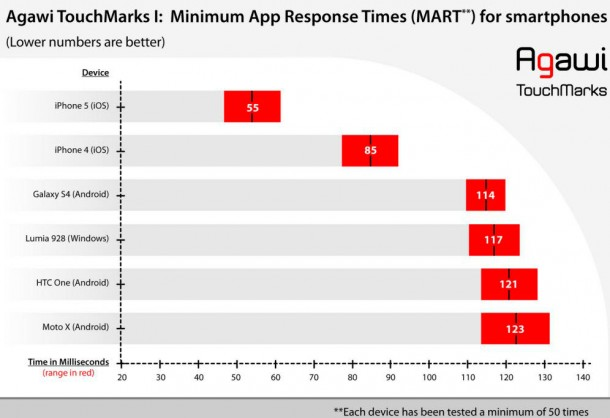 ipad-mini-and-fourth-generation-ipad-have-most-responsive-tablet-touch-screens-4