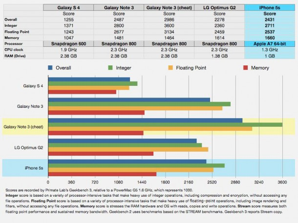 samsung-again-caught-doping-benchmarks-for-galaxy-note-3-3