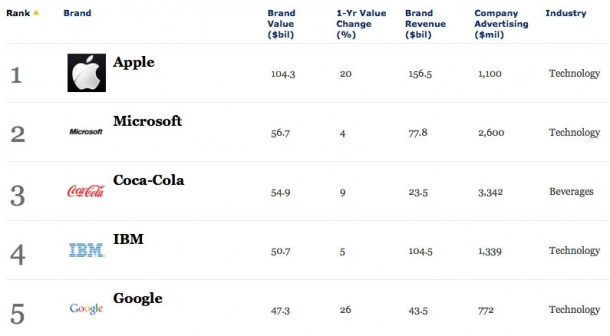 apple-claims-worlds-most-valuable-brand-crown-for-the-3rd-consecutive-year-1