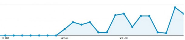 ios-7-0-4-activity-ramping-up-at-apple-ahead-of-next-minor-software-update-1