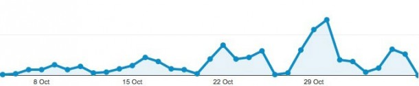 ios-7-0-4-activity-ramping-up-at-apple-ahead-of-next-minor-software-update-2