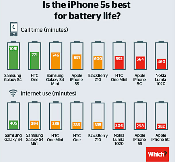new-iphones-give-shorter-battery-life-than-android-rivals-1