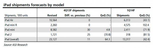 retina-ipad-mini-shipments-to-grow-102-next-quarter-as-ipad-2-reaches-end-of-life-1