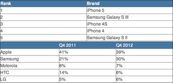 apples-iphone-5s-remains-by-far-the-top-selling-smartphone-2
