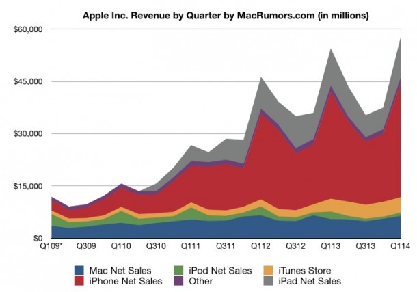 apple-reports-q1-2014-quarterly-results-1