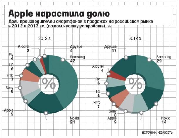in-2013-apple-ranked-third-in-sales-of-smartphones-in-russia-1