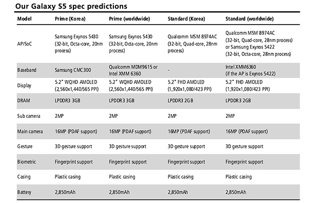 samsungs-galaxy-s5-to-sport-fingerprint-sensor-32-bit-soc-1