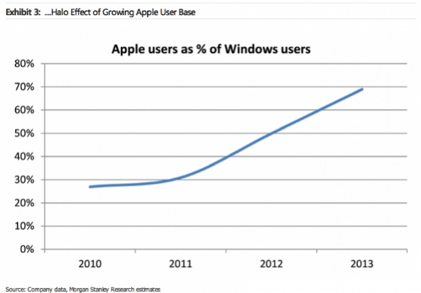 windows-users-love-buying-apple-products-1