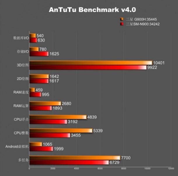 galaxy-s5-benchmark-antutu-specs-3