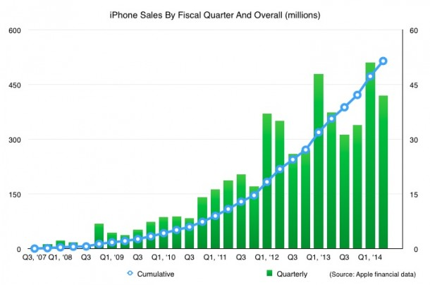 without-much-fanfare-apple-has-sold-its-500-millionth-iphone-1