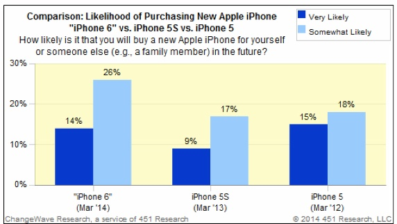 apple-iphone-6-launch-study-demand-1
