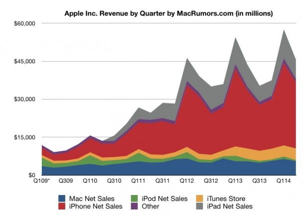 apple-reports-q2-2014-quarterly-results-1