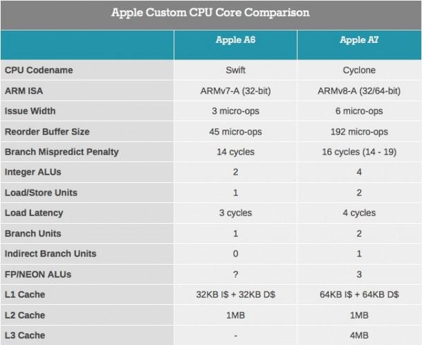 apples-a7-processor-closer-to-a-desktop-cpu-than-regular-mobile-chip-1