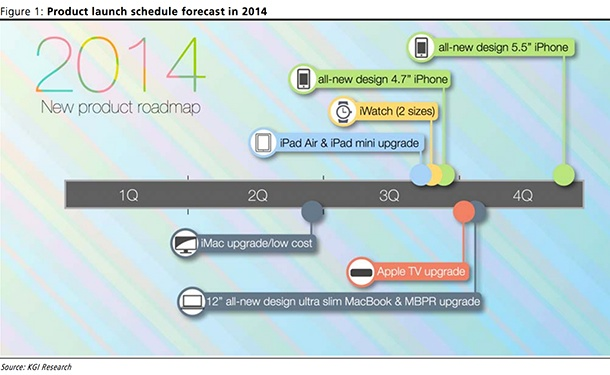 kuo-apple-product-timeline-2014-1
