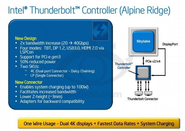 thunderbolt-third-generation-details-1