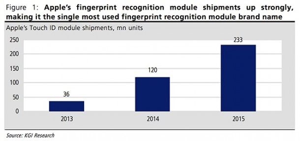 every-new-iphone-and-ipad-to-ship-with-touch-id-in-2014-1