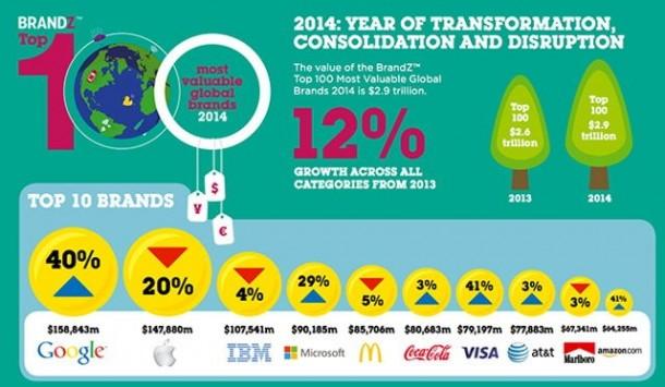 google-surpasses-apple-world-most-valuable-brand-latest-study-1