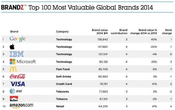 google-surpasses-apple-world-most-valuable-brand-latest-study-2
